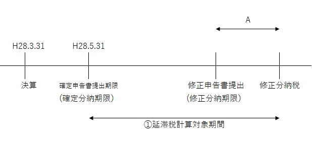 延滞税の計算方法 - 大阪「税理士法人はるか」